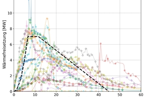"""<span class=""""zahl_bildunterschrift"""">2</span>Fire progression of a """"design car in garages"""" (dashed line) and measured heat release of car fires (= basis for derivation). X-axis = time in minutes; y-axis = heat release in MW"""