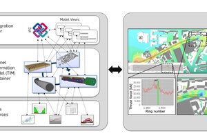 "<span class=""zahl_bildunterschrift"">2	</span>Tunnel information modelling framework, based on a general interaction platform (left) and an application layer, such as performing a 4D time-dependent settlement analysis (right)"