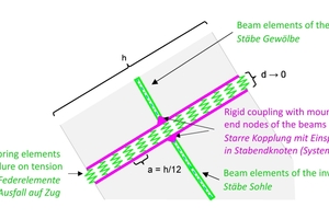 """<span class=""""zahl_bildunterschrift"""">3</span>Schematic illustration of the spring system in the construction joint"""