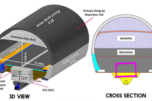 Right: Design of the two-lane road tunnel