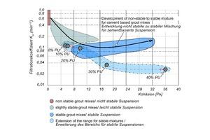 7 | Auswertung der Stabilität von kombinierten Zement-Polyurethan-Suspensionen (in Anlehnung an de Paoli, 1992)
