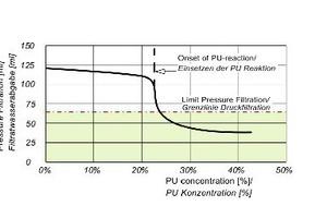 6 | Einfluss der PU-Konzentration auf die Filtratwasserabgabe
