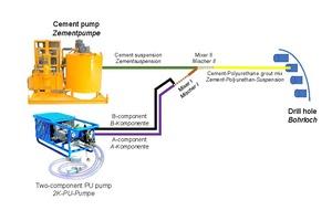 10 | Injektionseinheit aus Zement- und Polyurethan-Pumpe, die durch ein ByPass-System verbunden sind