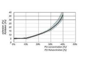 5 | Einfluss der PU-Konzentration auf die Kohäsion