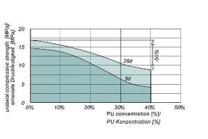 9 | Einfluss der PU-Konzentration auf die Festigkeitsentwicklung