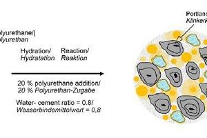 2 | Schematische Darstellung der Hydratationsphase einer kombinierten Zement-Polyurethan-Suspensionen (in Anlehnung an Bayer, 1989)