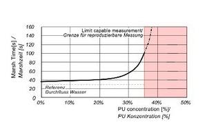 4 | Einfluss der PU-Konzentration auf die Marshzeit