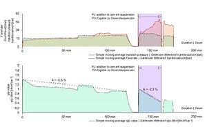 13 | Beispiel 2 – Injektionsdatenaufzeichnung einer Zement-Polyurethan-Suspension inkl. einer Ausweisung des q/p-Werts