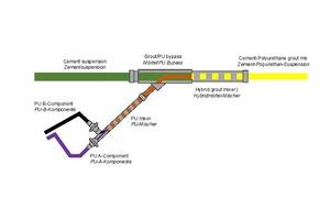 11 | Zusammenführung der Zementsuspension und des Polyurethans mittels Bypass-System