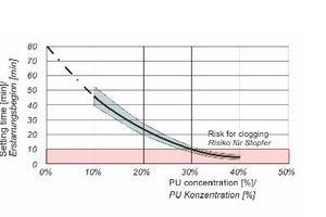 8 | Einfluss der PU-Konzentration auf den Erstarrungsbeginn