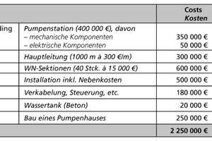 Tabelle 1: Initialkosten einer Wassernebel-Brandbekämpfungsanlage