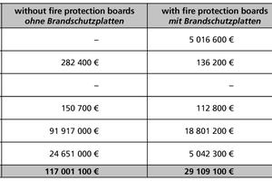 Tabelle 4: Vergleich der Kosten infolge eines Lkw-Brands in Tunneln mit unterschiedlicher Ausstattung (die Spalten 2 und 3 sind [2, 3] entnommen)