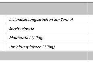 Tabelle 3: Kosten infolge eines Brandes in einem Tunnel mit WN-BBA