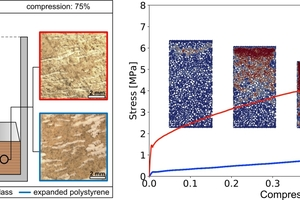 """<span class=""""zahl_bildunterschrift"""">3</span>   Left: Experimental setup and material microstructure. Right: Experimental stress-compression curves with snapshots of the computational simulations"""