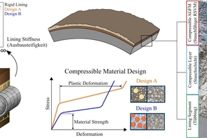 """<span class=""""zahl_bildunterschrift"""">1</span>   Left: Tunnel-soil interaction. Middle top: Compressible cementitious layer and a compressible annular gap grout on the lining segment. Middle bottom: Typical mechanical behavior of the compressible materials. Right: Deformable tunnel lining (lining segment – compressible layer – compressible annular gap grout) with applied deformation (approx. 12 cm or 70% of the initial thickness of the compressible annular gap grout)"""