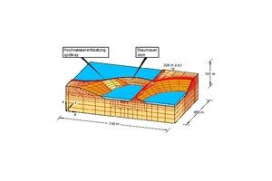 "<span class=""zahl_bildunterschrift"">26</span> | FE mesh for investigation of seepage flow through dam and foundation"