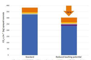 7 | Vergleich des CO<sub>2</sub>e-Eintrages zweier Rezepte in kg pro m³ Spritzbeton (berechnet mit OneClick LCA; SCM = supplementary cementitious materials)
