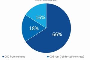 1 | CO<sub>2</sub>-Emissionen beim Bau des Brenner Basistunnels