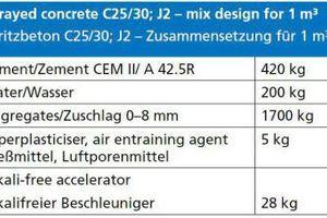 Tabelle 1 | Spritzbetonzusammensetzung