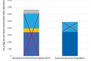 6 | CO<sub>2</sub>e-Fußabdruck in kg der verwendeten Betone pro Laufmeter Tunnel. Als temporär (nicht dauerhaft) angesehener Ausbau ausgekreuzt (berechnet mit OneClick LCA)
