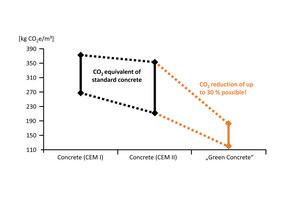 2 | Potenzial zur Treibhausgasreduktion durch ökologisch optimierte Betone
