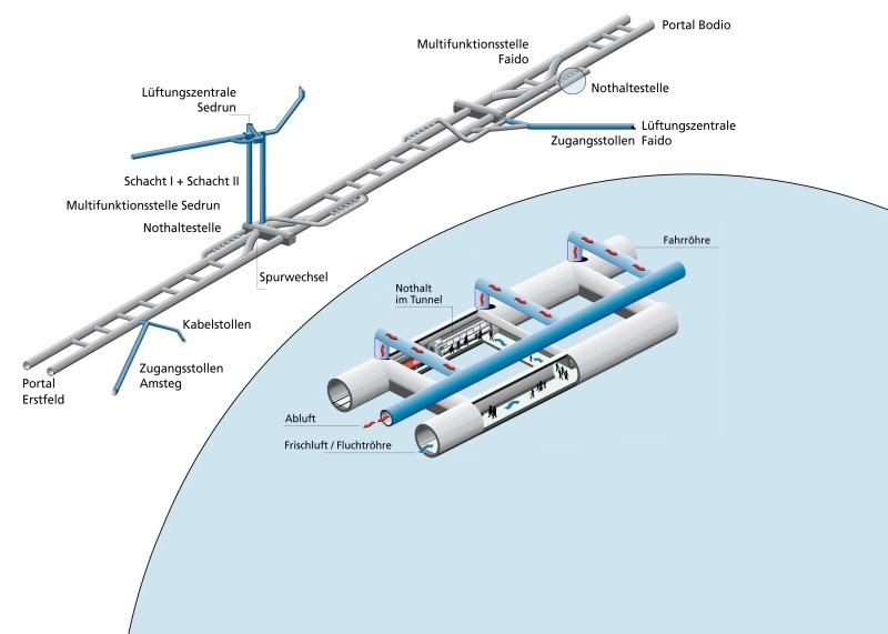 gotthard basis tunel