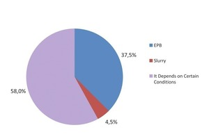 "<div class=""bildunterschrift_en"">According to a survey, more than 58 % of respondents said that a preference for EPB or Slurry depended on certain conditions. The main conditions listed were water pressure, soil particle size, and perception of risk</div>"