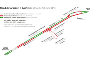"<div class=""bildtext_en"">The Ceneri Base Tunnel: work status at 1June 2015</div>"