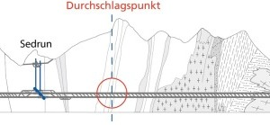 2The 57km long Gotthard Base Tunnel (longitudinal section showing the breakthrough point at Sedrun)