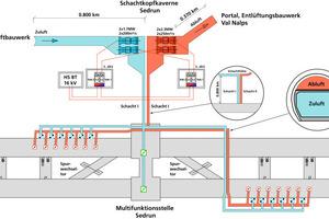 Querschlag mit Lüftung des Gotthard-Basistunnels<br />
