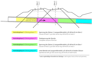 """<div class=""""bildtext_en"""">Schematic diagram: coordination of train services and pipe jacking</div>"""