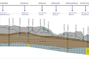 Example of the change in the groundwater level in 3 years