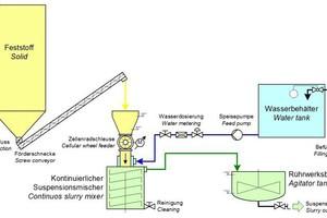 """<div class=""""bildtext_en"""">Diagram of a continuous slurry mixing plant </div>"""