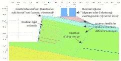 """<div class=""""bildtext""""><strong>4</strong>FE-Modell für die Bodenvernagelung im Bereich Tunnel Hain</div>"""