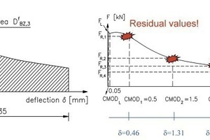Load/deflection curves: Evaluation on the basis of equivalent values (left) and on the basis of residual values (right)