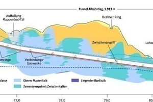 "<div class=""bildtext_en"">Schematic overview of Albabstieg Tunnel: Geological longitudinal section</div>"