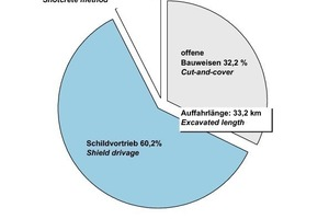 "<div class=""bildunterschrift_en"">Structure of transportation tunnel construction in Germany at the turn-of-the-year 2010/2011  </div><div class=""bildunterschrift_en"">a) Underground, urban and rapid transit systems</div>"