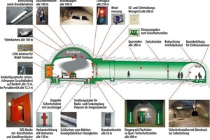 The Operations Control Center will ensure that the complex safety systems of a modern road tunnel can function correctly, in normal operation and in case of incidents.