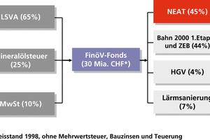 Finanzierung des Gotthard-Basistunnels durch FinöV-Fonds <br />