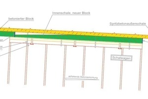 3 Dipping direction of concreting<br />