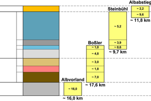 """<div class=""""bildtext_en"""">Geological stratigraphy of the new line from Wendlingen to Ulm </div>"""