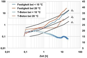 12Early strength and temperature development of the optimised sprayed cement [CEM I 52.5 (sb)], produced at 15 °C fresh concrete temperature and stored at 10 and 20 °C<br />