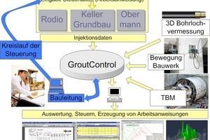 5&nbsp; GroutControl<sup>®</sup> control circuit