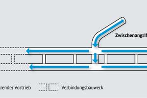 "<div class=""bildtext_en"">Working directions of tunnel drives</div>"
