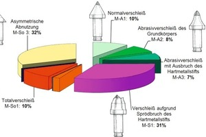 """<div class=""""bildtext_en"""">Pie chart of the tool wear forms encountered (classification according to [4])</div>"""