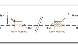 The 17 km long Gotthard Road Tunnel through the Swiss Alps, operational since 1980, requires radical refurbishing. The effective cross-section of this single-bore tunnel must be enlarged, a new false roof installed, and the escape tunnel(indicated in red) widened.<br />