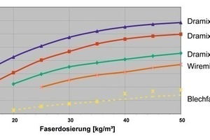 Various steel-fibre types and their effects on performance