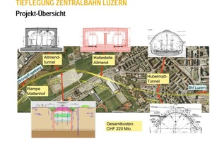 Development and lowering of the Zentralbahn (zb) in Lucerne – project overview with the various tunnels