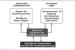 Trust in the system: association between thought patterns (ARS) and contract rules (CONSTRUCTIO) with quality of cooperation