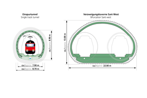 """<div class=""""bildtext_en"""">Various cross-sections in the Ceneri Base Tunnel</div>"""